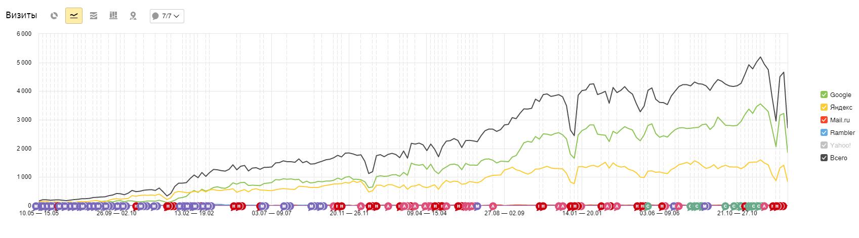 График роста трафика